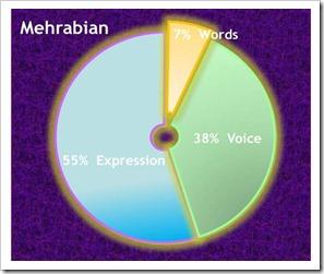 Mehrabian