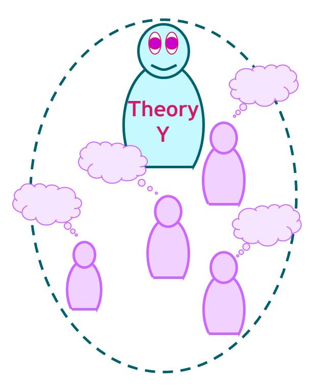 assumptions of theory x and theory y