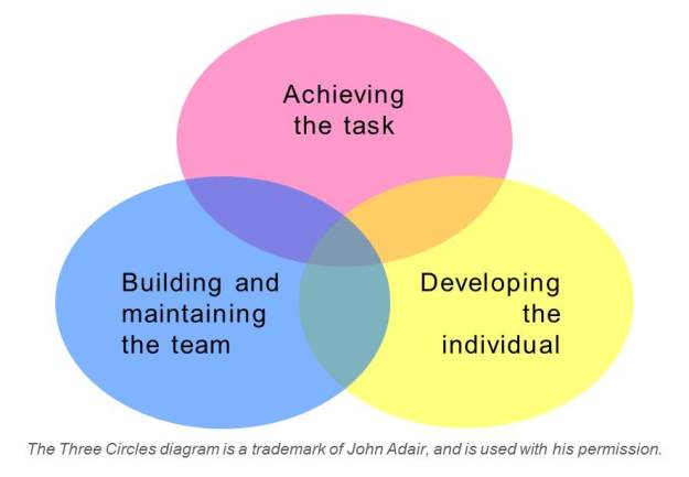 John Adair's Three Circles Diagram