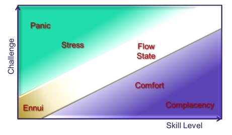 Flow state diagram
