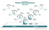 The Drexler/Sibbet Team Performance Model