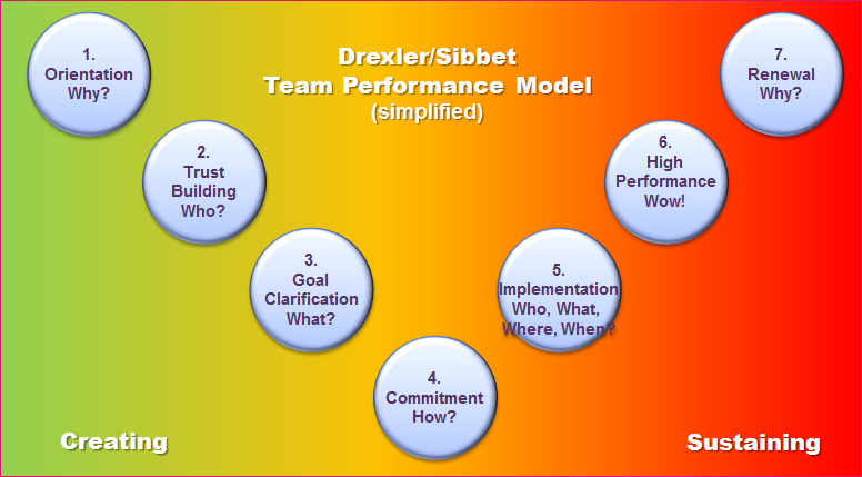 hertzberg's theory and team performance Using frederick herzberg theory is a simple, structured way to motivate your team and increase job satisfaction by considering herzberg's two factor theory, you can work out what.