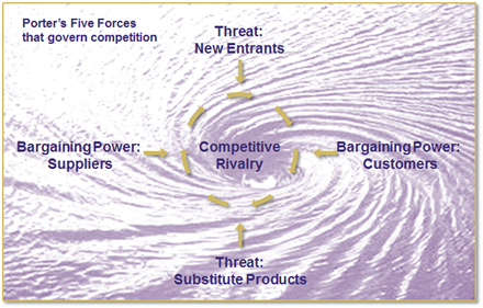Porter's Five Forces that govern competition