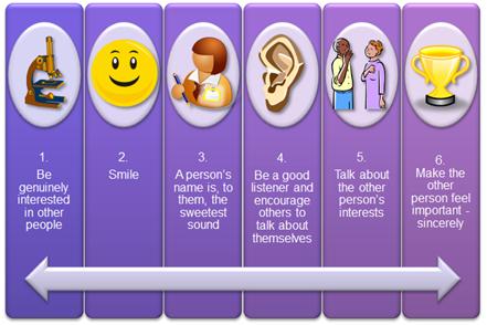 Dale Carnegie: Six ways to make people like you