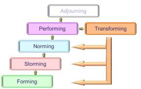 Tuckman Model extended to include Transforming Phase