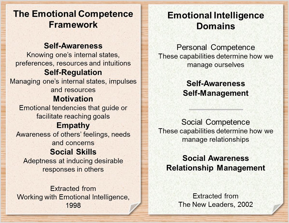 Emotional Intelligence in Leadership