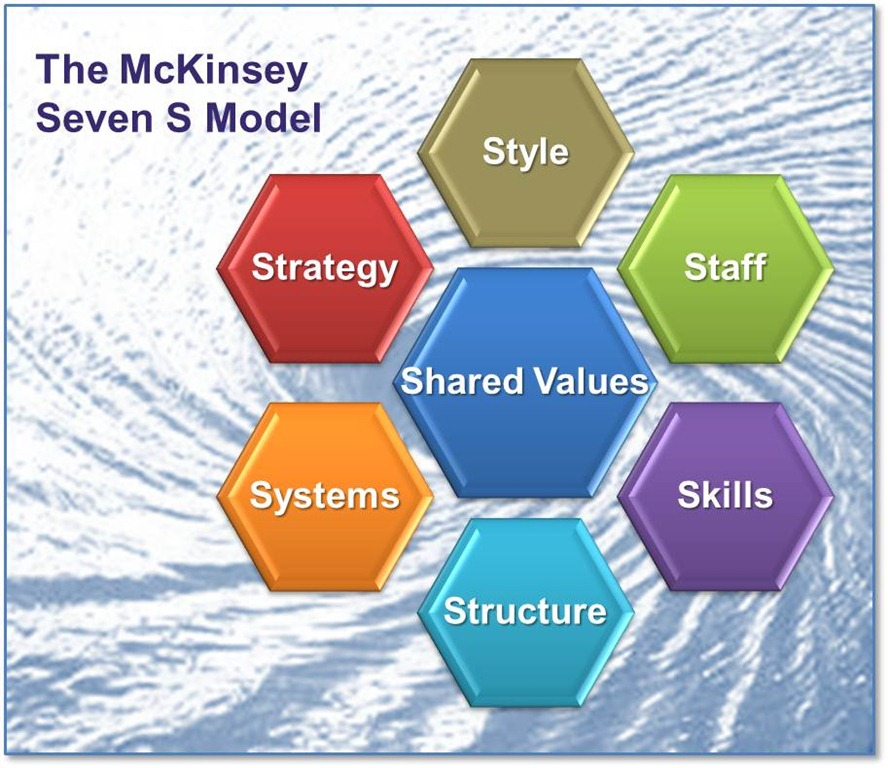 7s framework mckinsey model Mckinsey framework falls into two this framework also known as 'superordinate goals' is the core model of mckinsey 7s model which referrers to the.
