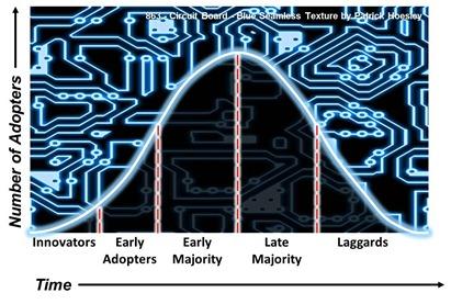 Technology Adoption Model