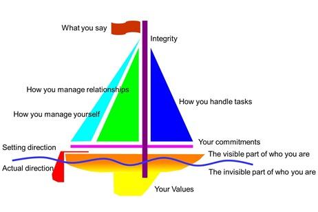Integrity Model