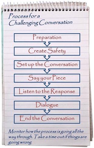 Challenging Conversation