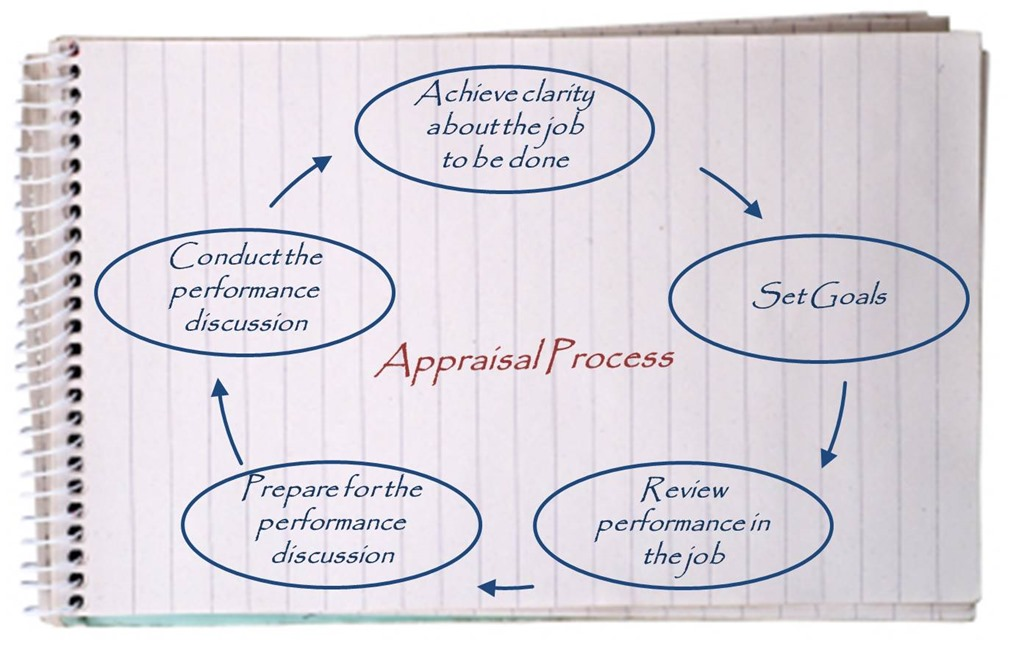 performance appraisal process An introduction to performance appraisal, including its methods, comments, interviews, benefits and problems a series written by performance appraisal expert archer.