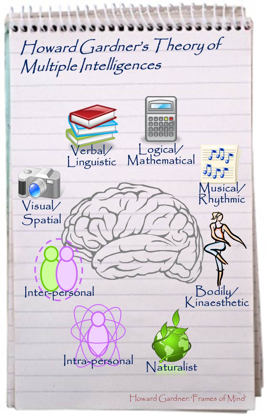 this thesis multiple intelligences Howard gardner, multiple intelligences and education howard gardner's work around multiple intelligences has had a profound impact on thinking and practice in.