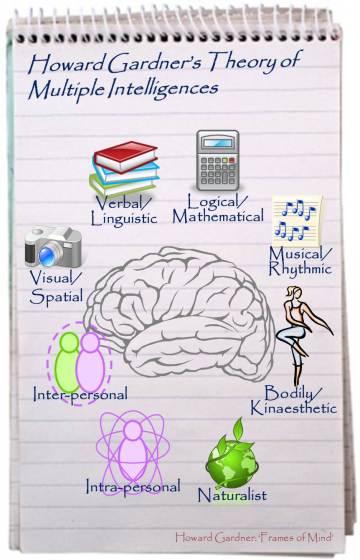 Howard Gradner's Theory of Multiple Intelligences