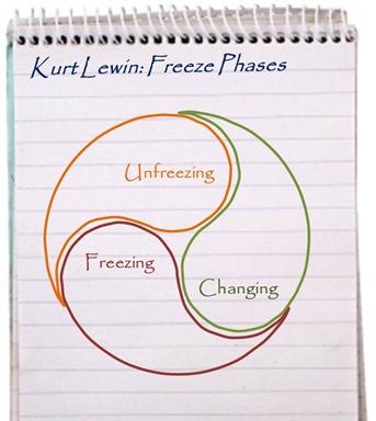 Kurt Lewin - Freeze Phases