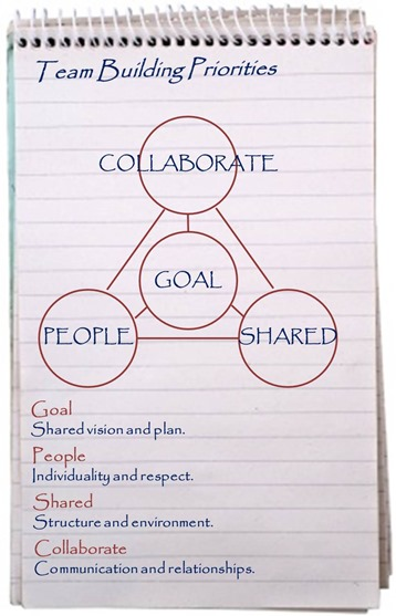 Team Building Model