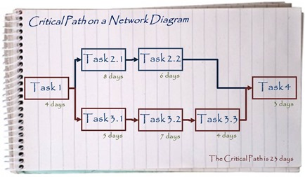 Critical Path on a Network Diagram