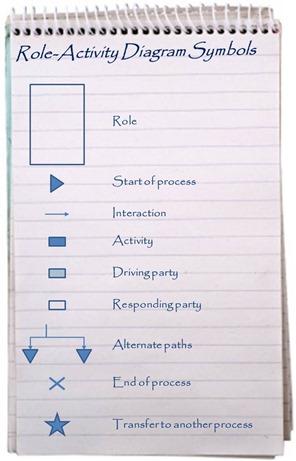 Role-Activity Diagram Symbols
