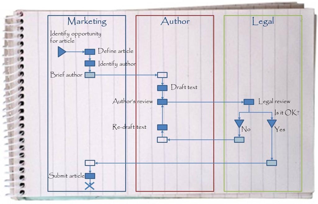 Role Activity Diagram Management Pocketblog