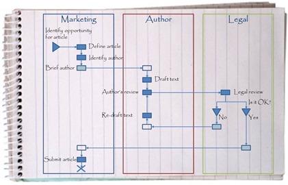 Role-Activity Diagram