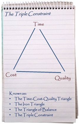 The Triple Constraint - The Time-Cost-Quality Triangle - The Iron Triangle - The Triangle of Balance
