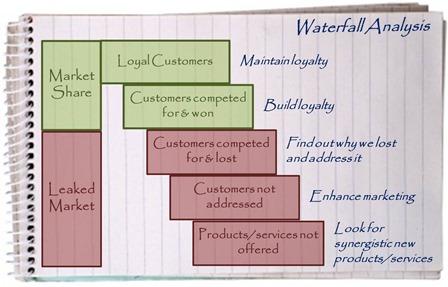 Waterfall Analysis