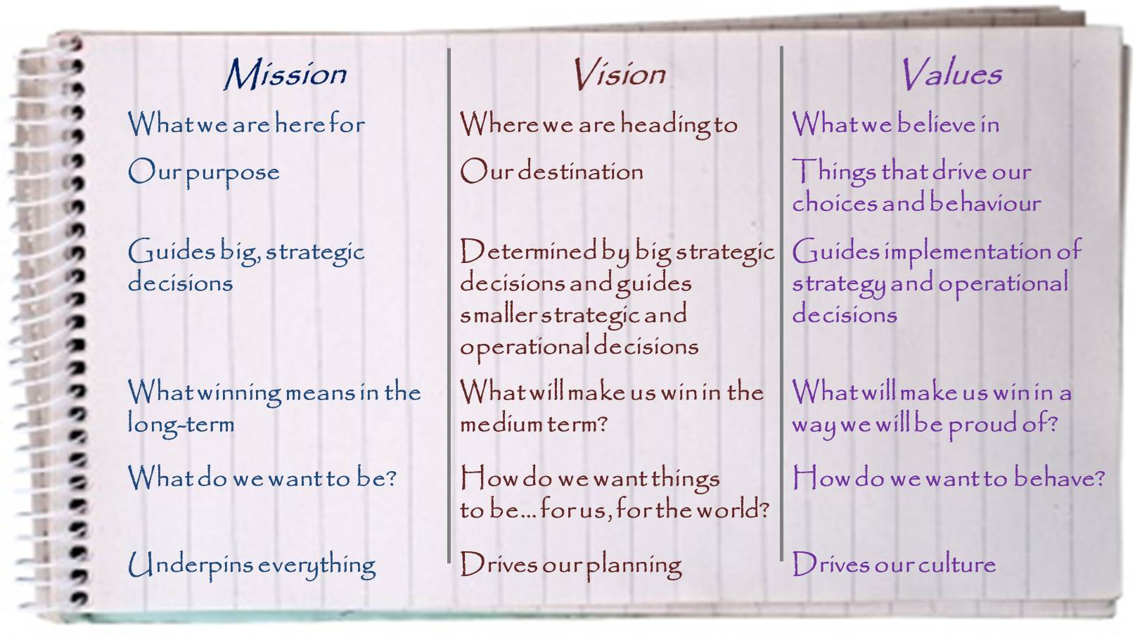 creating a personal mission and vision statement