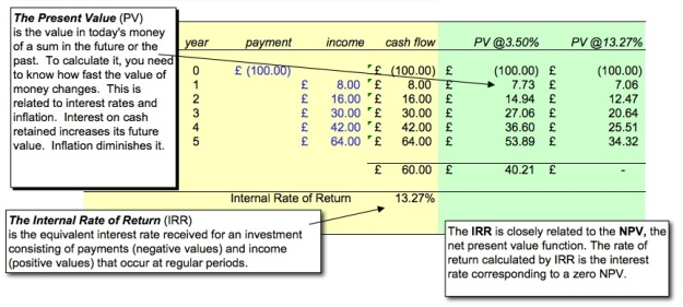 Discounted Cash Flow - Internal Rate of Return