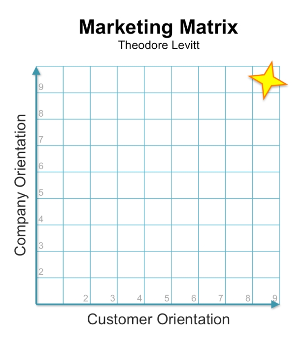 Theodore Levitt: Marketing Matrix