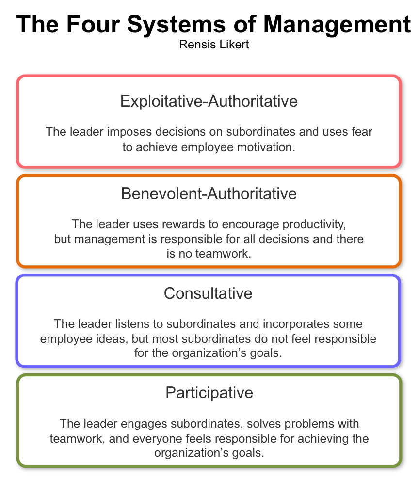 four styles of leadership