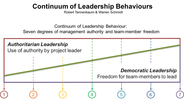 Tannenbaum & Schmidt - Leadership Behaviour Continuum