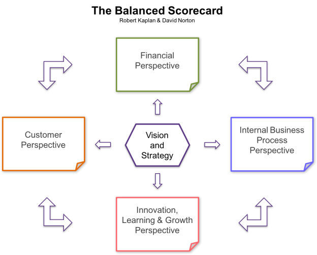 Kaplan & Norton - The Balanced Scorecard